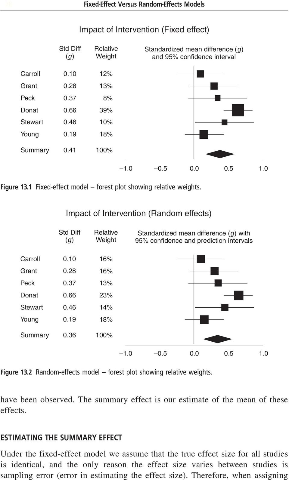 Impact of Intervention (Random effects) Std Diff (g) Relative Weight Standardized mean difference (g) with 95% confidence and prediction intervals Carroll Grant Peck Donat Stewart Young Summary 0.