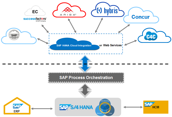 Integration capabilities of SAP S/4HANA to SAP Cloud ...