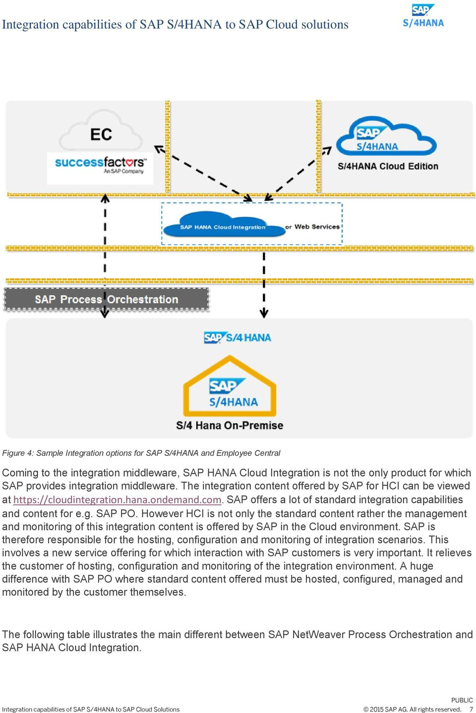 However HCI is not only the standard content rather the management and monitoring of this integration content is offered by SAP in the Cloud environment.