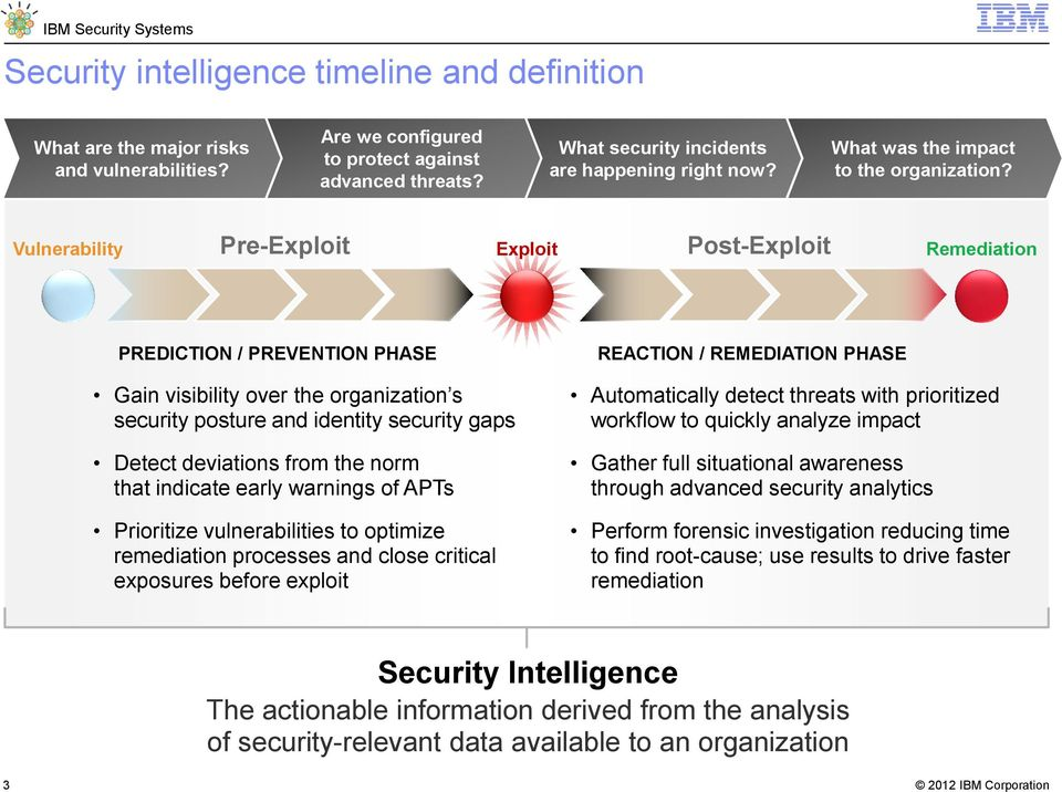 Vulnerability Pre-Exploit Exploit Post-Exploit Remediation PREDICTION / PREVENTION PHASE Gain visibility over the organization s security posture and identity security gaps Detect deviations from the