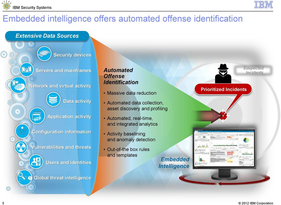 Automated Offense Identification Massive data reduction Automated data collection, asset discovery and profiling Automated, real-time, and