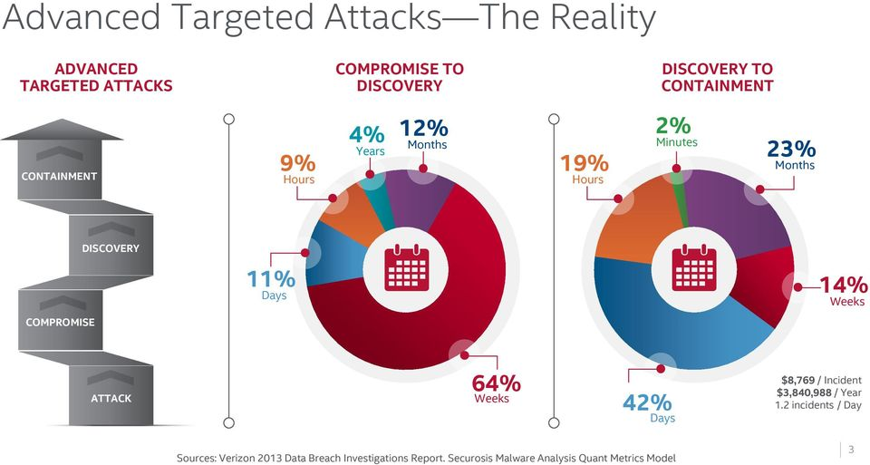 14% Weeks COMPROMISE ATTACK 64% Weeks 42% Days $8,769 / Incident $3,840,988 / Year 1.