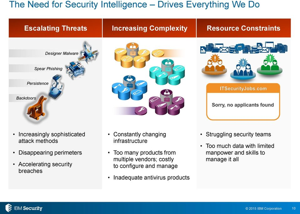 Accelerating security breaches Constantly changing infrastructure Too many products from multiple vendors; costly to