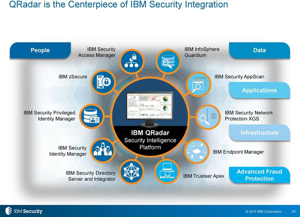 Security Identity Manager IBM QRadar Security Intelligence Platform IBM Security Network Protection XGS