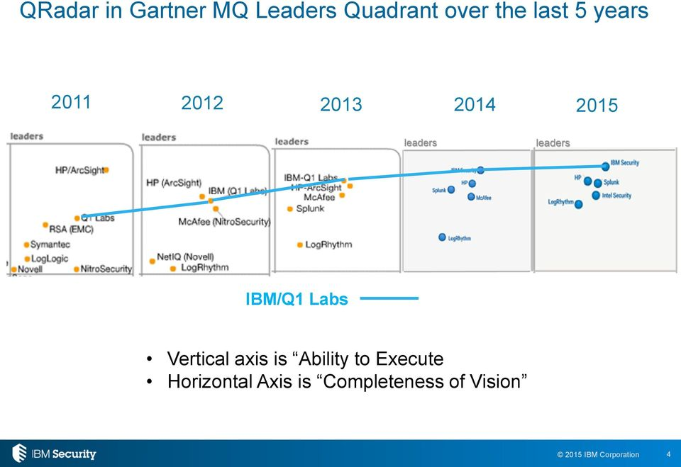 leaders IBM/Q1 Labs Vertical axis is Ability to