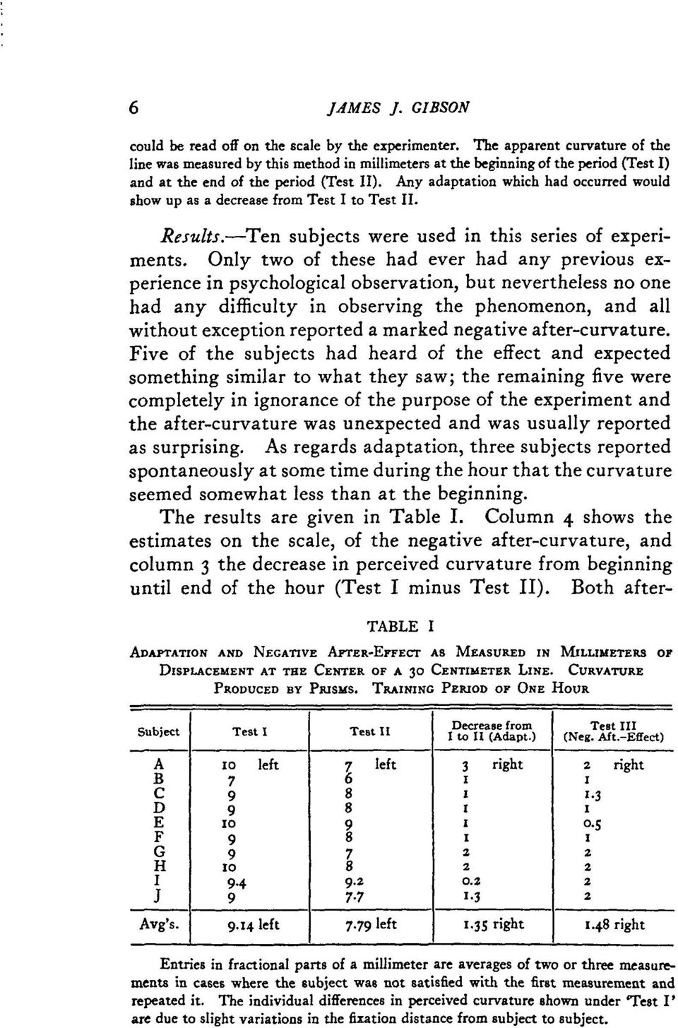 Any adaptation which had occurred would show up as a decrease from Test I to Test II. Results. Ten subjects were used in this series of experiments.