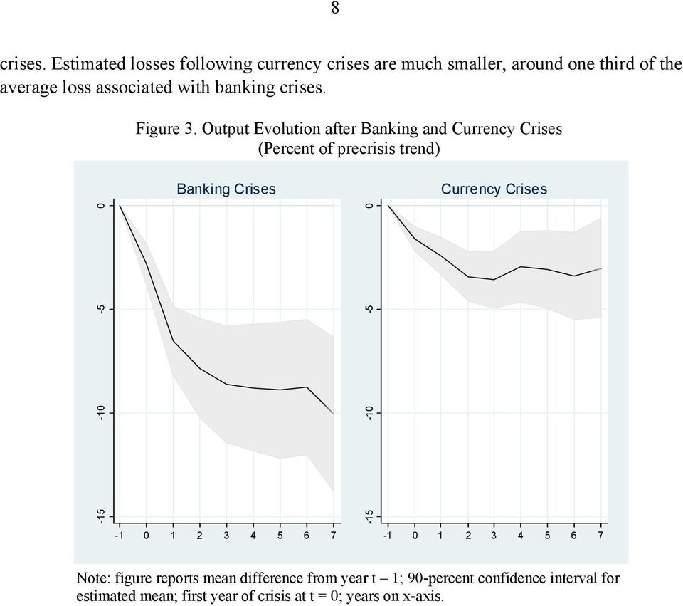 with banking crises. Figure 3.