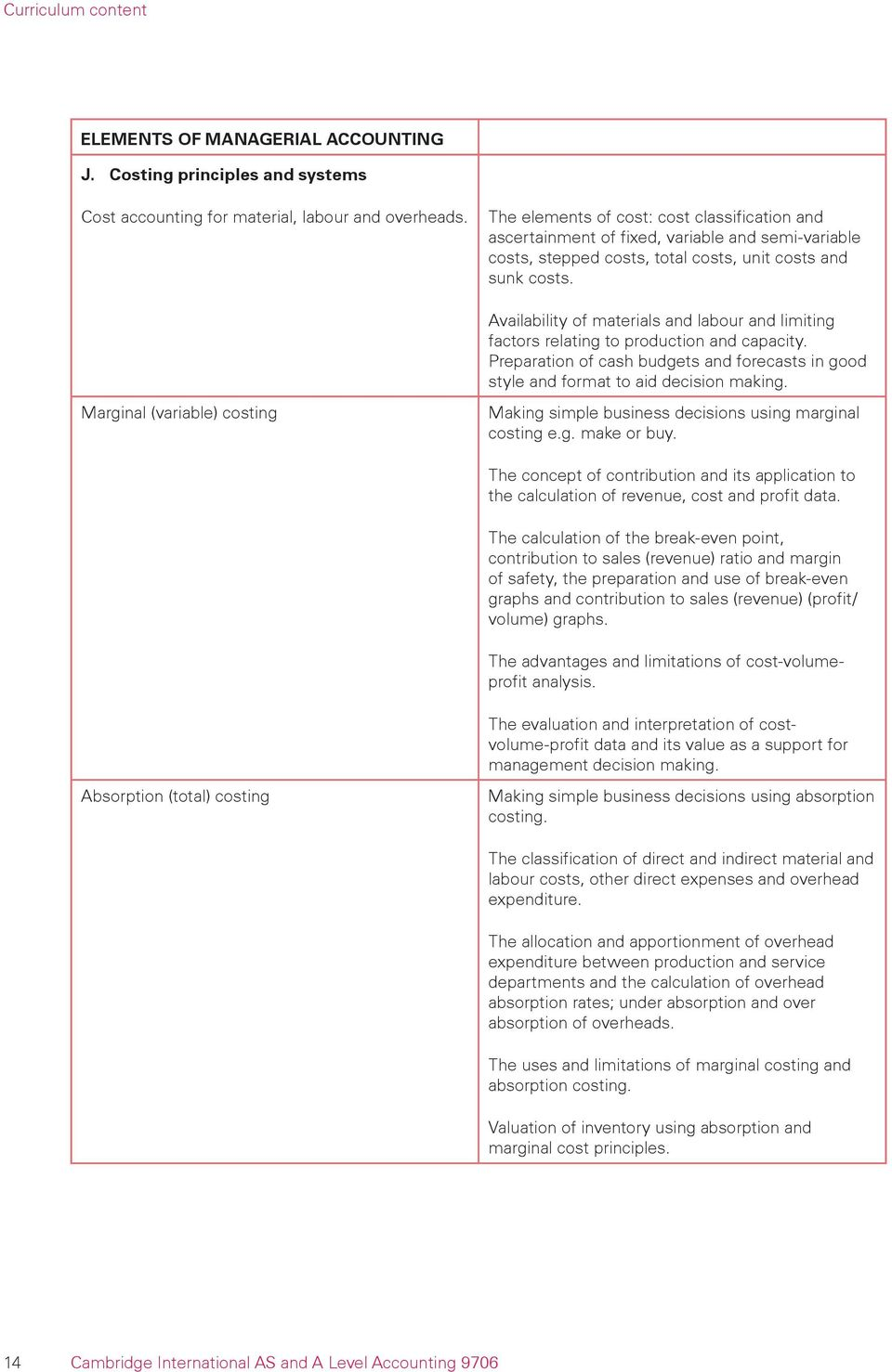 Syllabus cambridge international as and a level accounting for availability of materials and labour and limiting factors relating to production and capacity preparation of urtaz Image collections