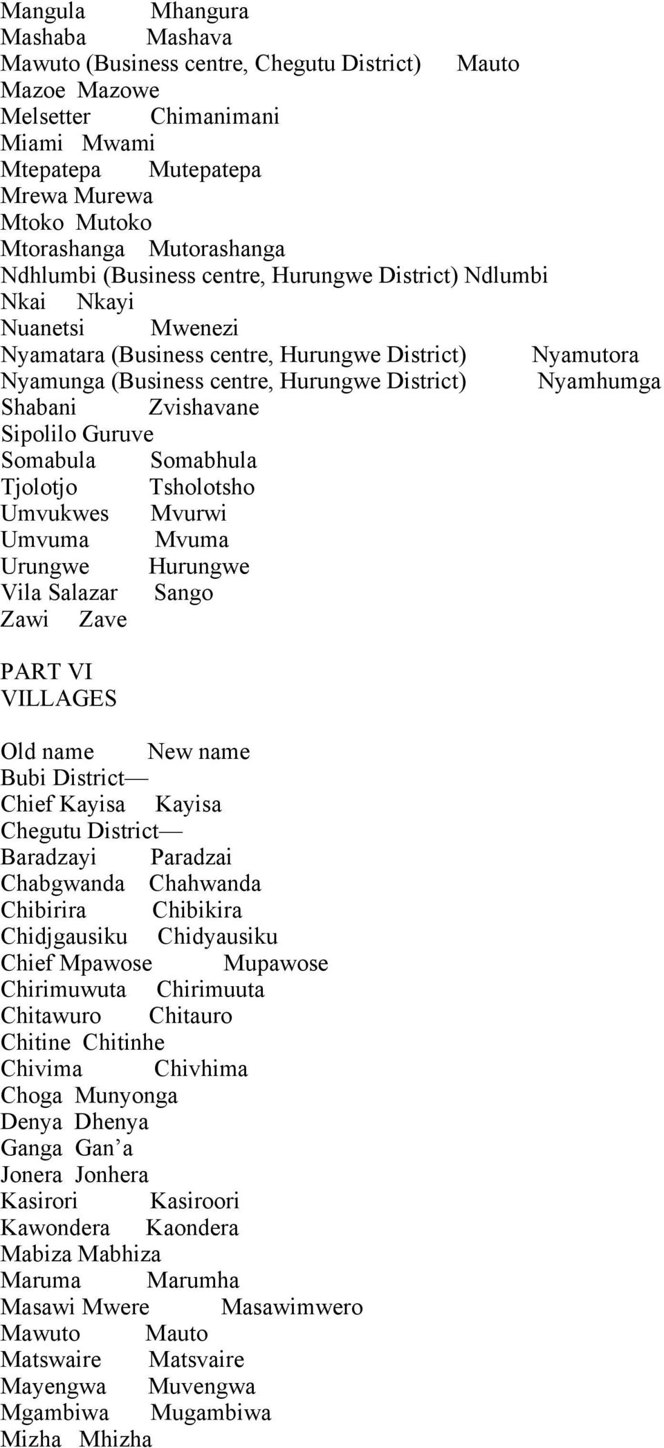 Nyamhumga Shabani Zvishavane Sipolilo Guruve Somabula Somabhula Tjolotjo Tsholotsho Umvukwes Mvurwi Umvuma Mvuma Urungwe Hurungwe Vila Salazar Sango Zawi Zave PART VI VILLAGES Bubi District Chief