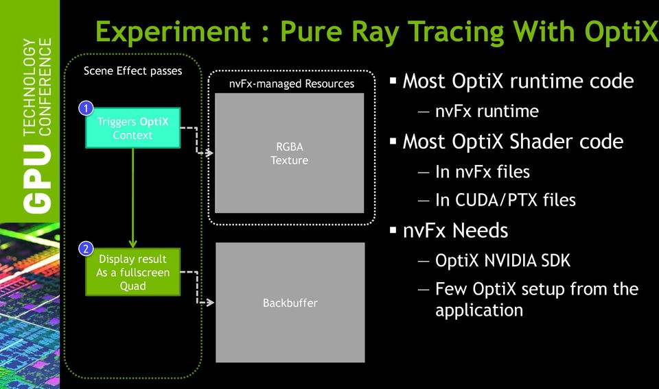 Backbuffer Most OptiX runtime code nvfx runtime Most OptiX Shader code In nvfx