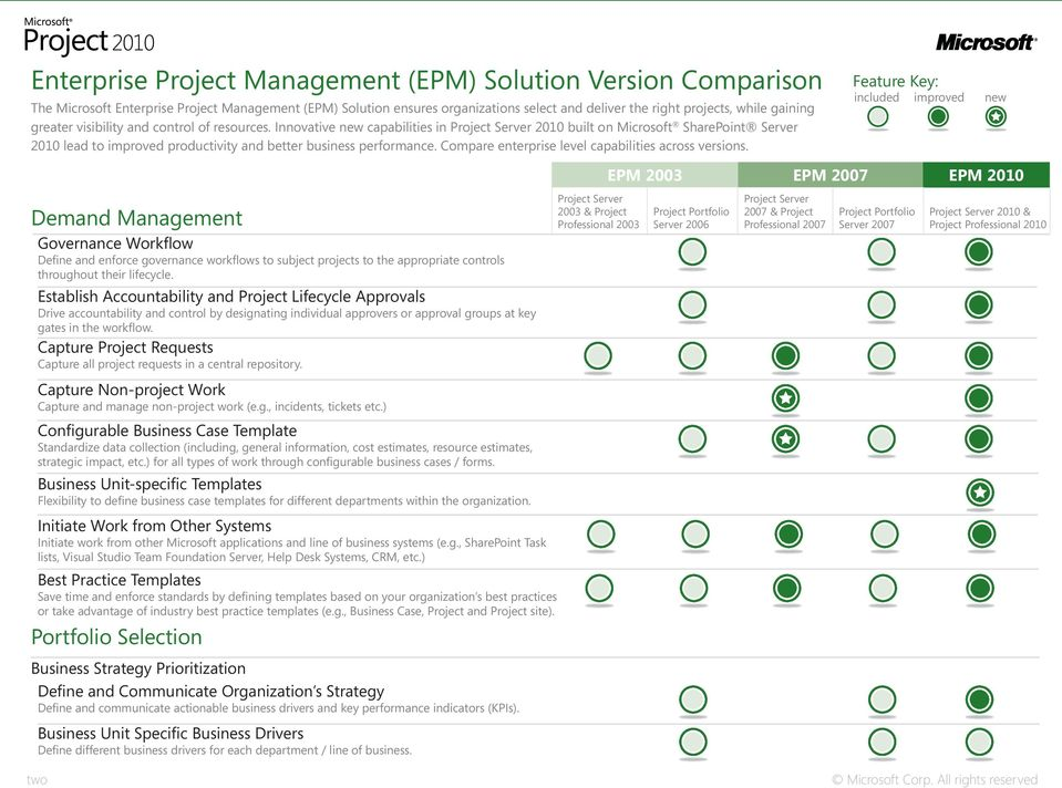 Compare enterprise level capabilities across versions.