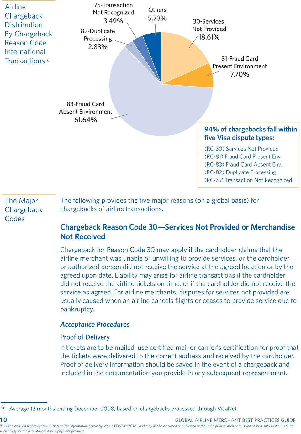 64% 94% of chargebacks fall within five Visa dispute types: (RC-30) Services Not Provided (RC-81) Fraud Card Present Env. (RC-83) Fraud Card Absent Env.