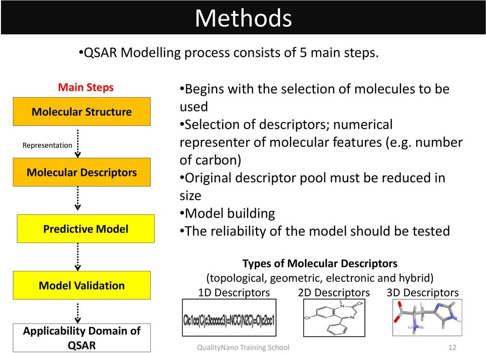 to be used Selection of descriptors; numerical representer of molecular features (e.g.