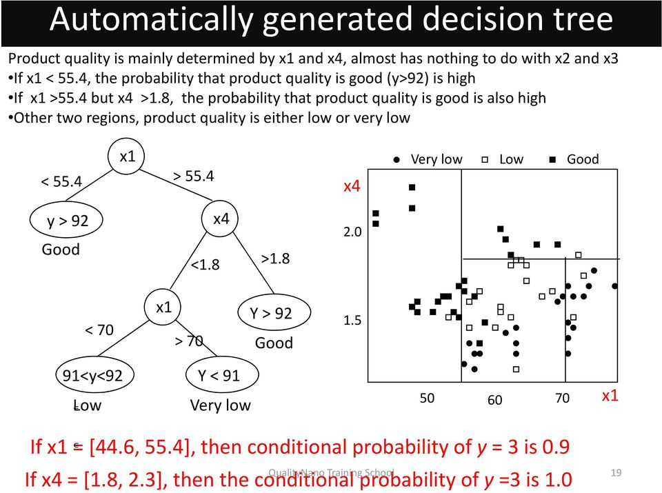 8, the probability that product quality is good is also high Other two regions, product quality is either low or very low x1 < 55.4 > 55.