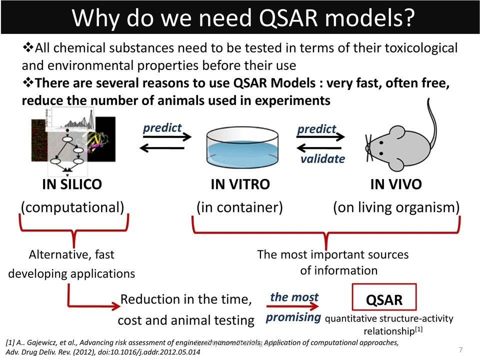 fast, often free, reduce the number of animals used in experiments predict predict validate IN SILICO IN VITRO IN VIVO (computational) (in container) (on living organism) Alternative, fast developing