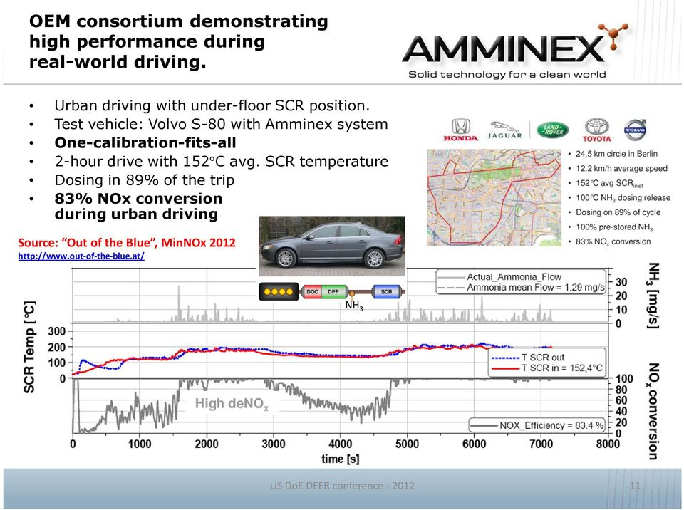 Test vehicle: Volvo S 80 with Amminex system One calibration fits all 2 hour drive with 152 C avg.