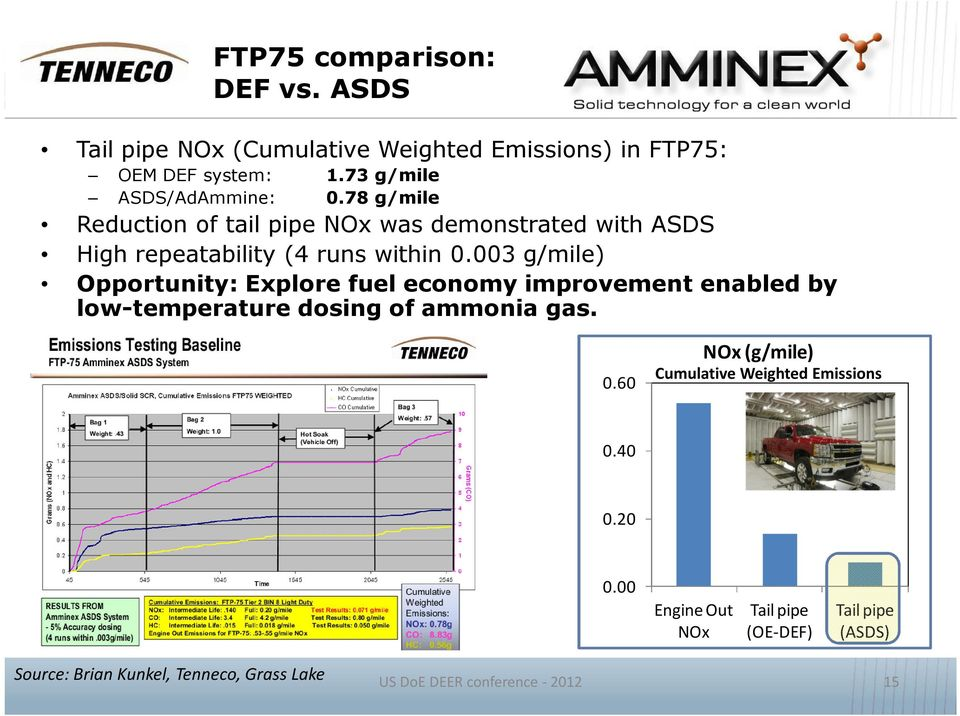 003 g/mile) Opportunity: Explore fuel economy improvement enabled by low temperature dosing of ammonia gas. 0.