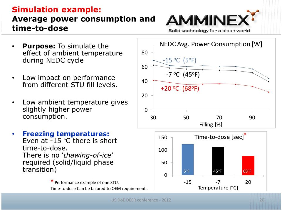 There is no thawing of ice required (solid/liquid phase transition) 80 60 40 20 * Performance example of one STU. Time-to-dose Can be tailored to OEM requirements 0 NEDC Avg.