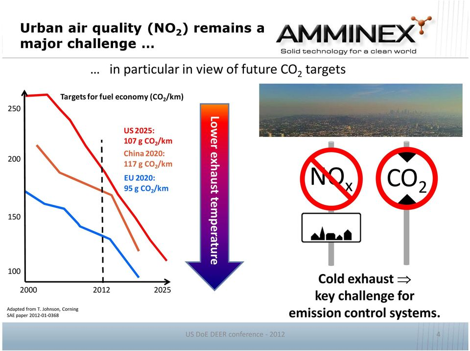 2020: 95 g CO 2 /km 2000 2012 2025 Adapted from T.