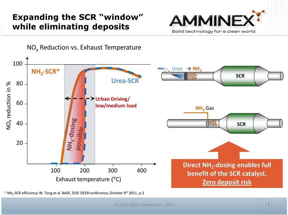 3 NH 3 Gas SCR SCR 20 100 200 300 400 Exhaust temperature ( C) Direct NH 3 -dosing enables full benefit of the
