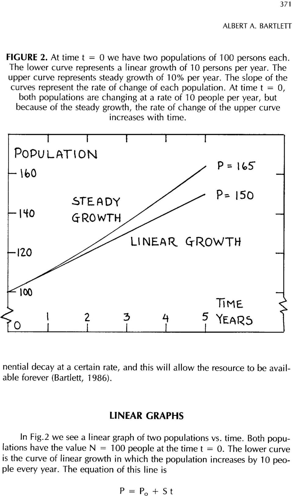 At time t = 0, both populations are changing at a rate of 10 people per year, but because of the steady growth, the rate of change of the upper curve increases with time.