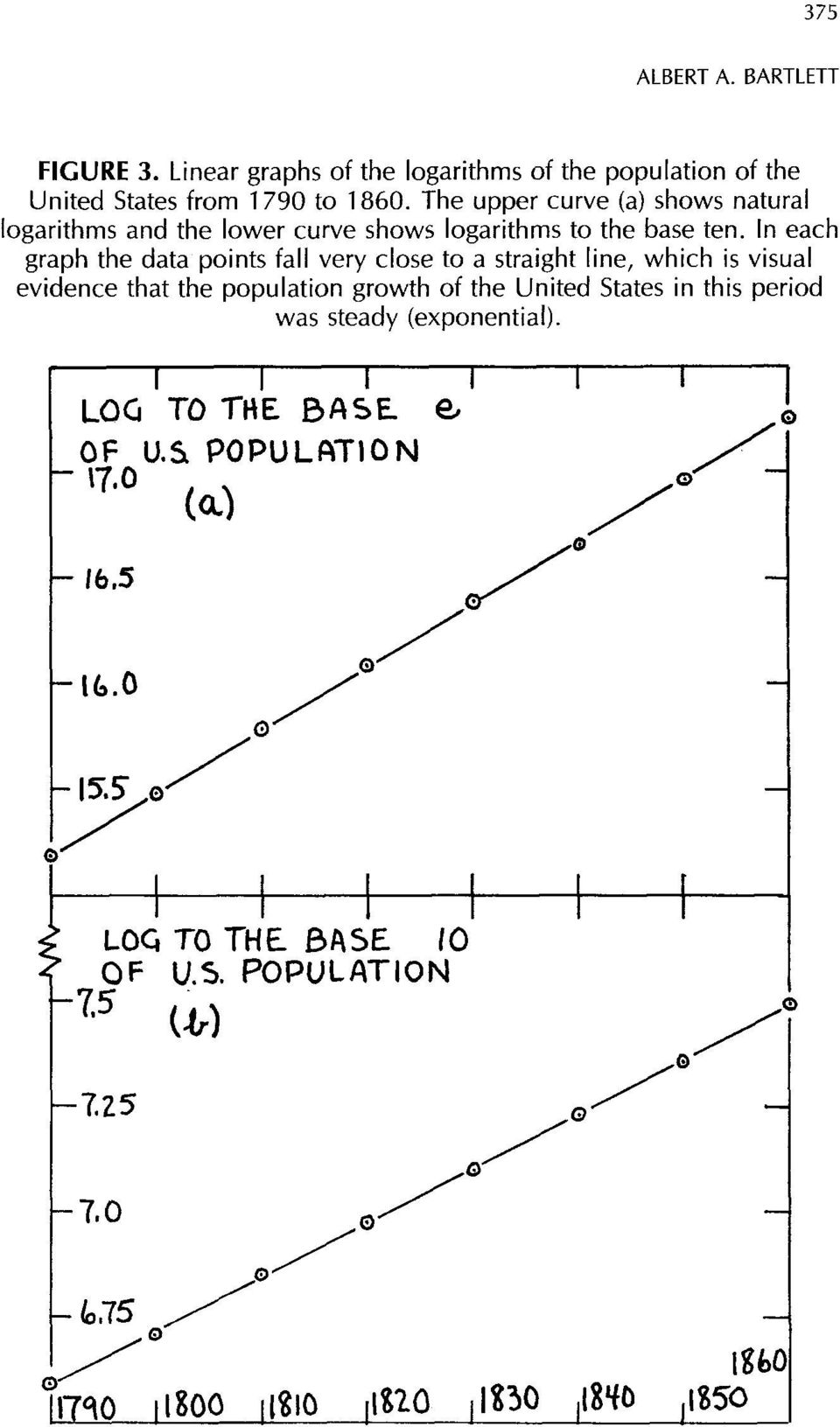 n each graph the data points fall very close to a straight line, which is visual evidence that the population growth of the United States in this