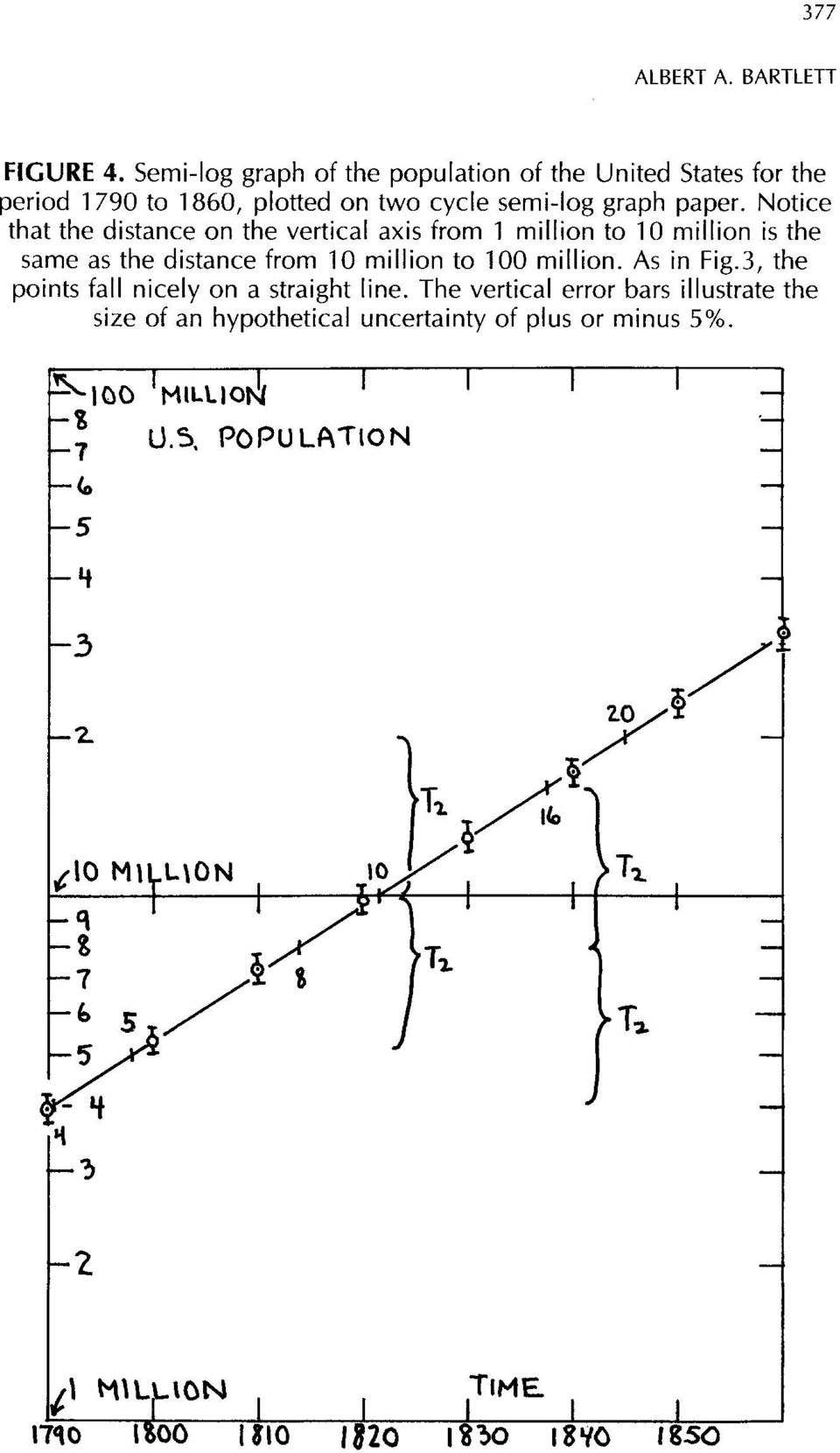 Notice that the distance on the vertical axis from 1 million to 10 million is the same as the distance from 10 million to 100 million. As in Fig.
