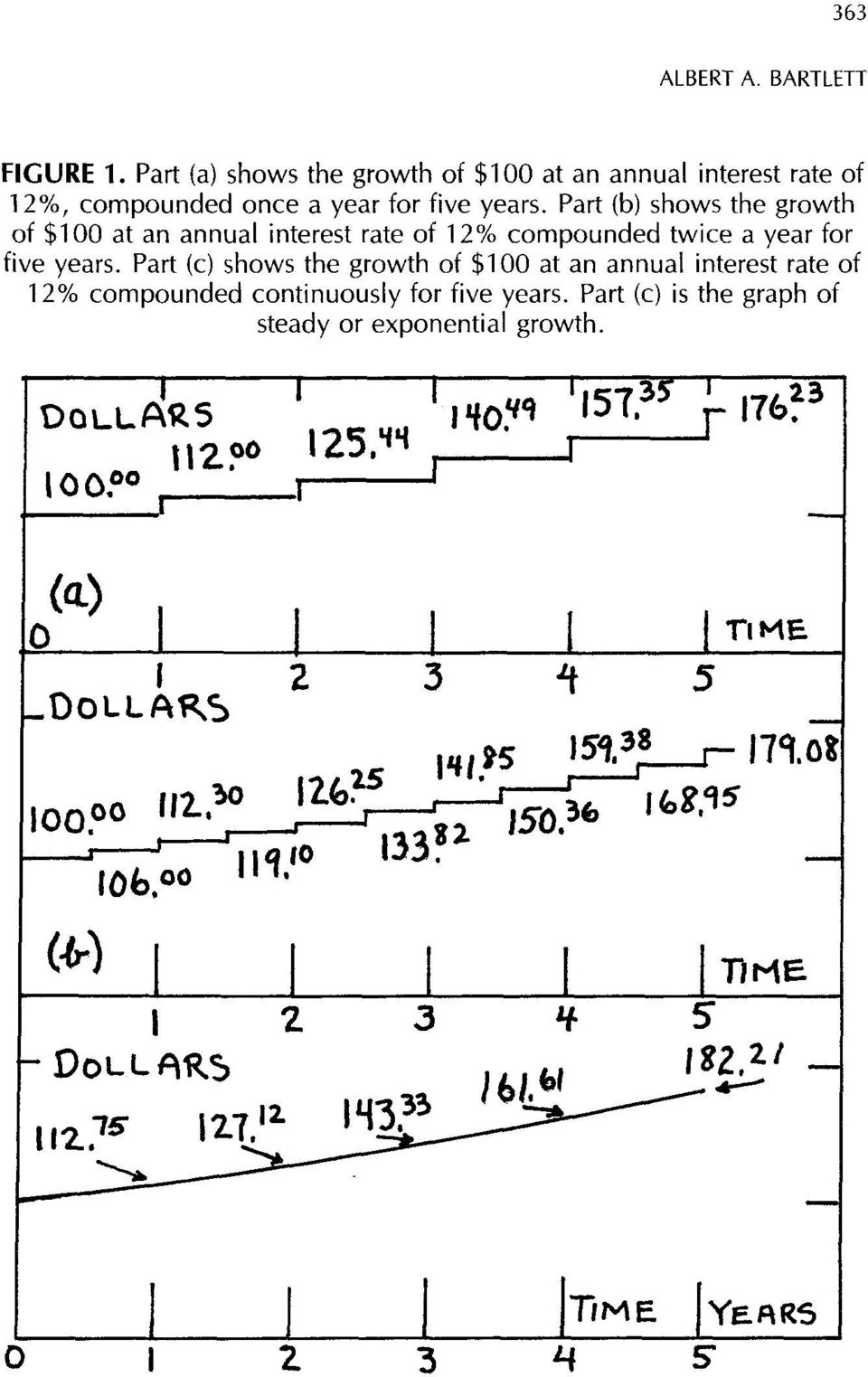 Part (c) shows the growth of $100 at an annual interest rate of 12% compounded continuously for five years.