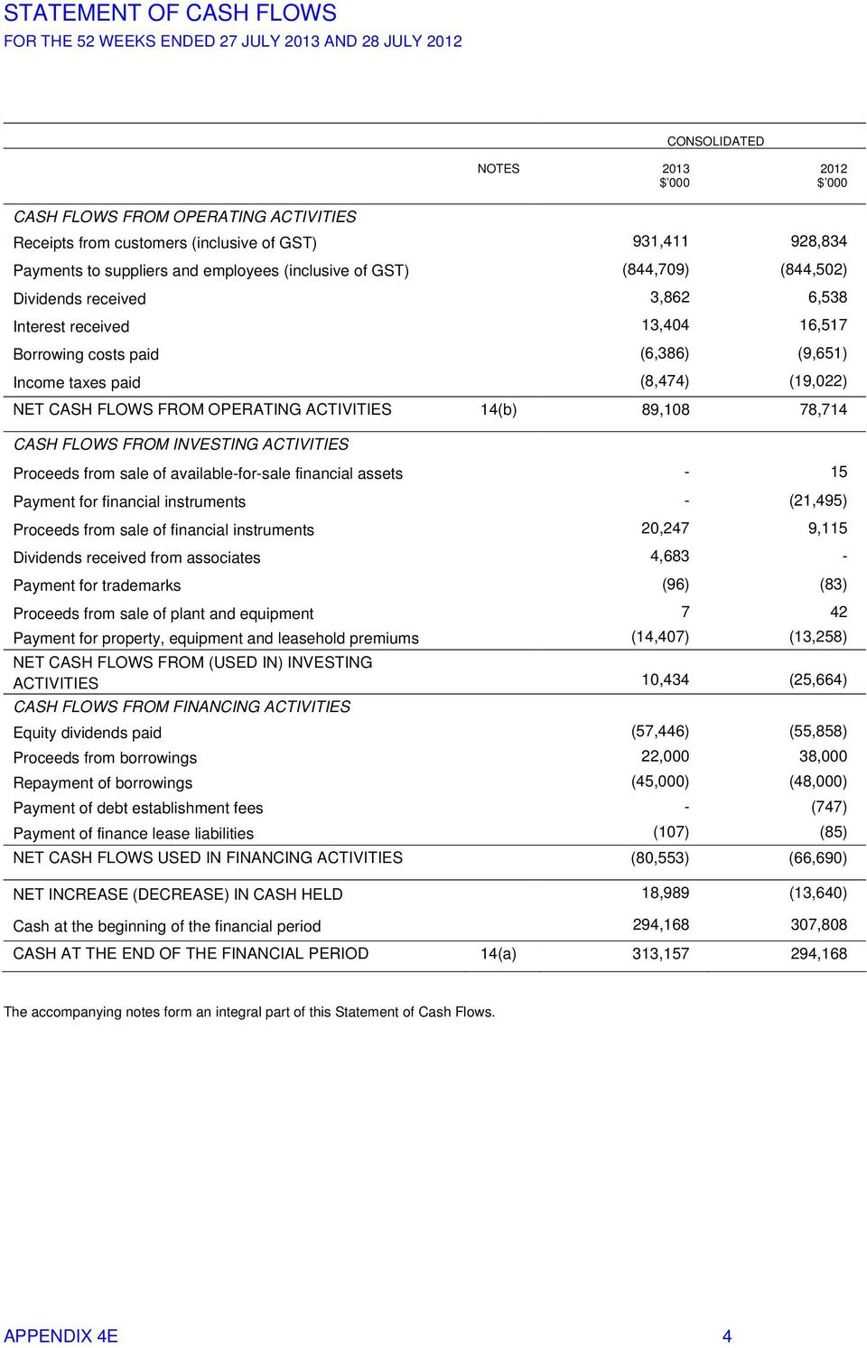 (8,474) (19,022) NET CASH FLOWS FROM OPERATING ACTIVITIES 14(b) 89,108 78,714 CASH FLOWS FROM INVESTING ACTIVITIES Proceeds from sale of available-for-sale financial assets - 15 Payment for financial