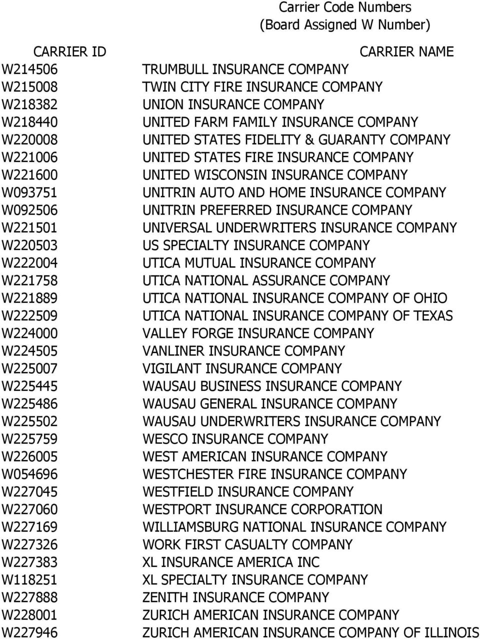 FIDELITY & GUARANTY COMPANY UNITED STATES FIRE INSURANCE COMPANY UNITED WISCONSIN INSURANCE COMPANY UNITRIN AUTO AND HOME INSURANCE COMPANY UNITRIN PREFERRED INSURANCE COMPANY UNIVERSAL UNDERWRITERS