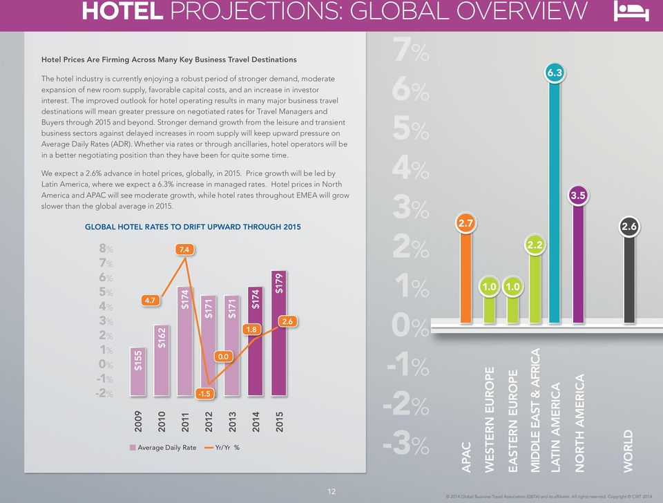 The improved outlook for hotel operating results in many major business travel destinations will mean greater pressure on negotiated rates for Travel Managers and Buyers through 2015 and beyond.