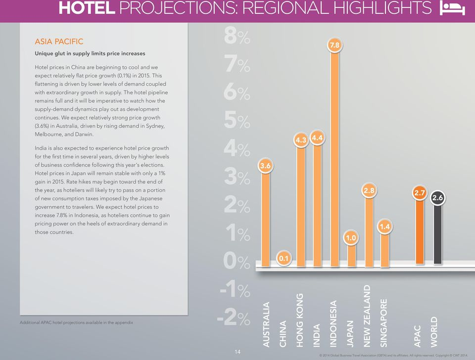 The hotel pipeline remains full and it will be imperative to watch how the supply-demand dynamics play out as development continues. We expect relatively strong price growth (3.