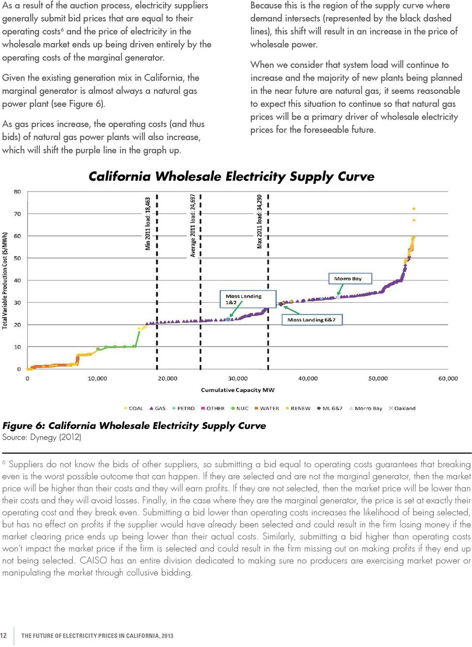 As gas prices increase, the operating costs (and thus bids) of natural gas power plants will also increase, which will shift the purple line in the graph up.