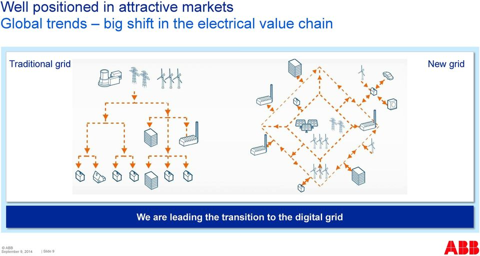 value chain Traditional grid New grid We