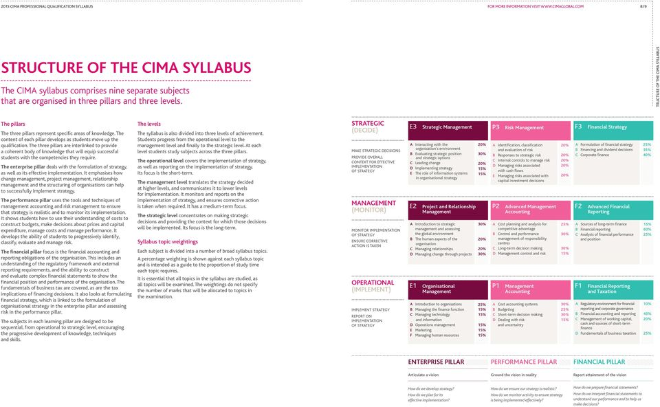STRUCTURE OF THE CIMA SYLLABUS The pillars The three pillars represent specific areas of knowledge. The content of each pillar develops as students move up the qualification.