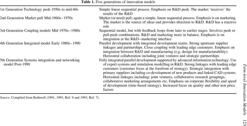 Integrated model Early 1980s 1990 5th Generation Systems integration and networking model Post-1990 Source: Compiled from Rothwell (1991, 1991, Ref. 9 and 1993, Ref. 7).