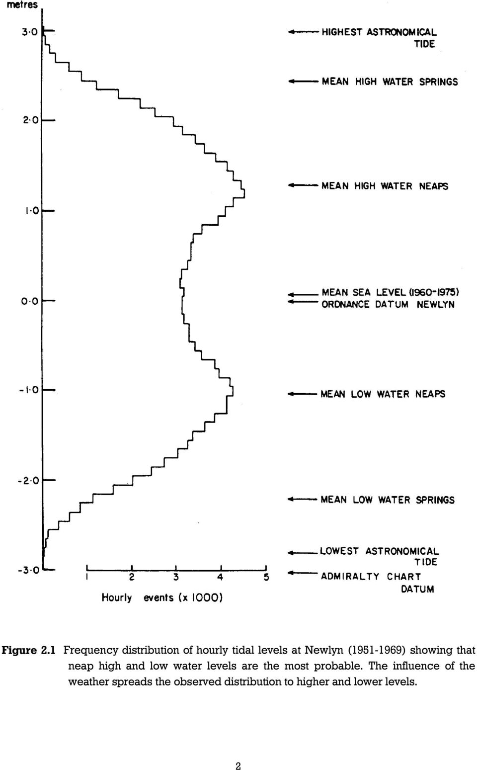 (1951-1969) showing that neap high and low water levels are