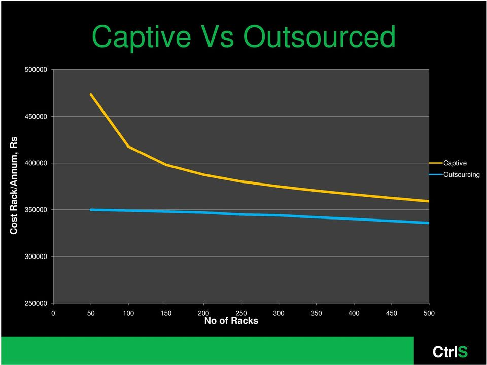 Captive Outsourcing 300000 250000 0 50