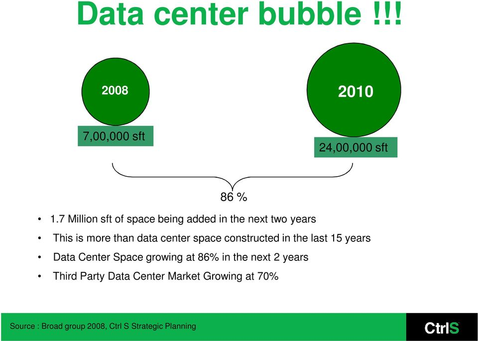center space constructed in the last 15 years Data Center Space growing at 86% in the