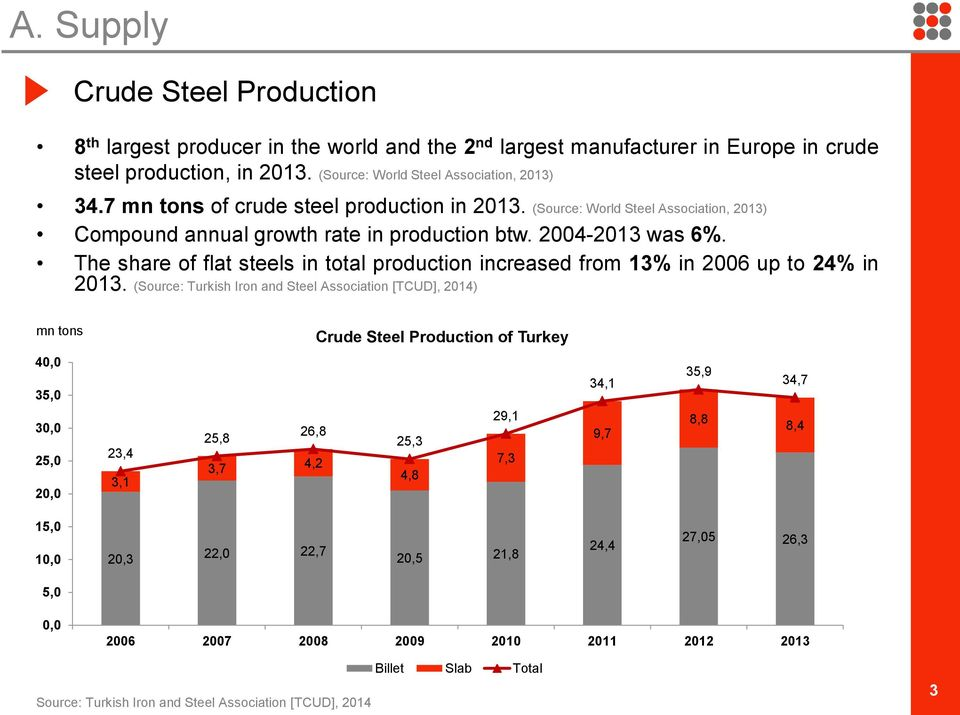The share of flat steels in total production increased from 13% in 2006 up to 24% in 2013.