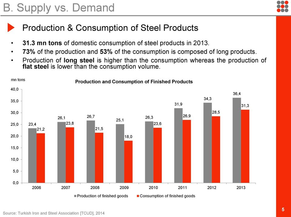 Production of long steel is higher than the consumption whereas the production of flat steel is lower than the consumption volume.