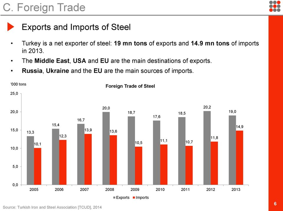 Russia, Ukraine and the EU are the main sources of imports.
