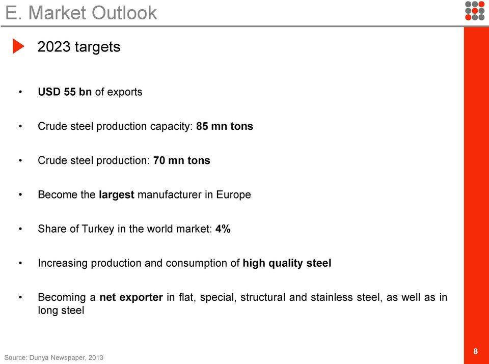 world market: 4% Increasing production and consumption of high quality steel Becoming a net exporter
