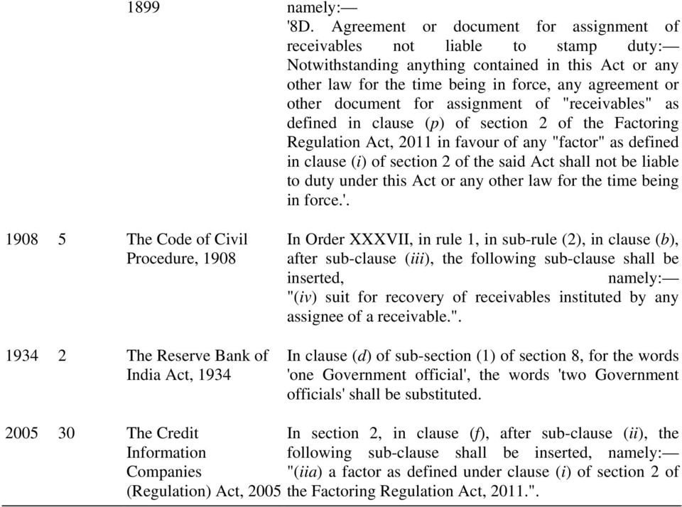"document for assignment of ""receivables"" as defined in clause (p) of section 2 of the Factoring Regulation Act, 2011 in favour of any ""factor"" as defined in clause (i) of section 2 of the said Act"