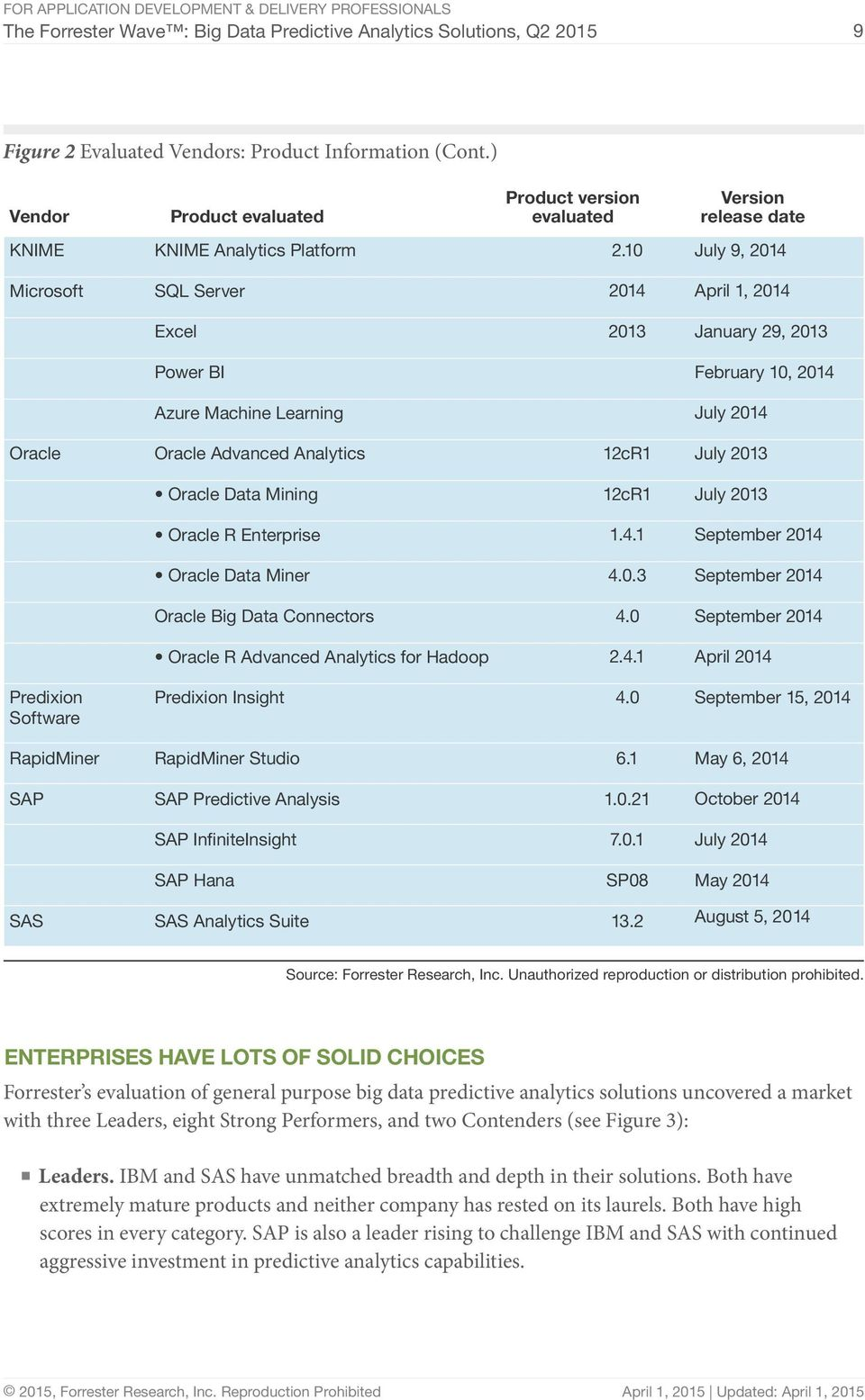 10 July 9, 2014 Microsoft SQL Server 2014 April 1, 2014 Excel 2013 January 29, 2013 Power BI February 10, 2014 Azure Machine Learning July 2014 Oracle Oracle Advanced Analytics 12cR1 July 2013 Oracle