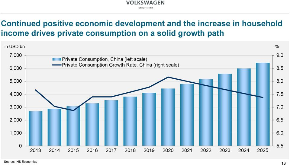 Consumption, China (left scale) Private Consumption Growth Rate, China (right scale) 2013 2014 2015