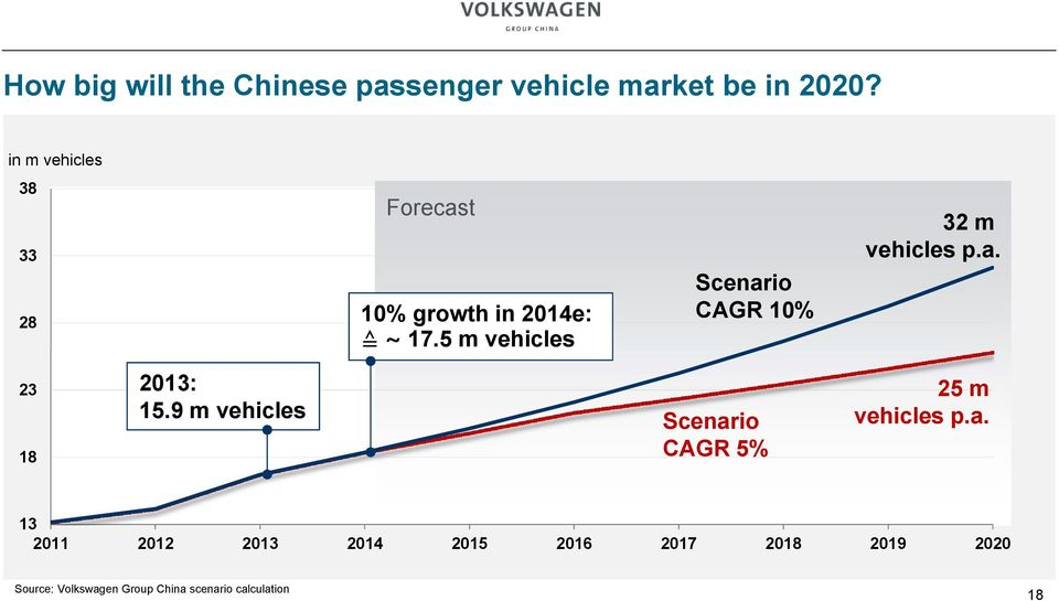 5 m vehicles Scenario CAGR 10% 32 m vehicles p.a. 23 18 2013: 15.