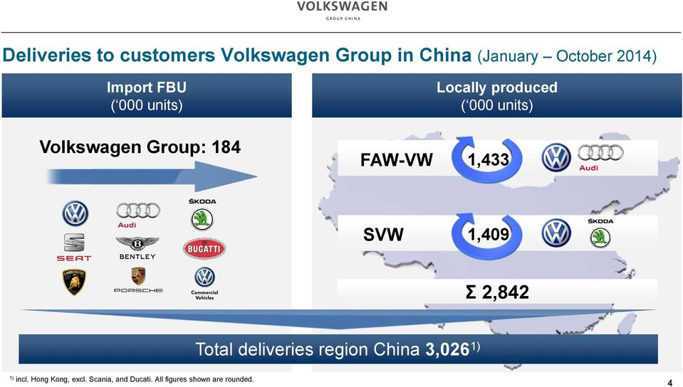 000 units) 1,433 SVW 1,409 Ʃ 2,842 Total deliveries region China 3,026 1)