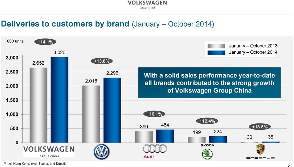 performance year-to-date all brands contributed to the strong growth of Volkswagen Group China