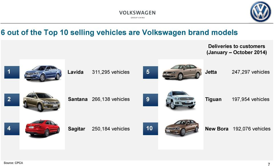 vehicles 5 Jetta 247,297 vehicles 2 Santana 266,138 vehicles 9 Tiguan